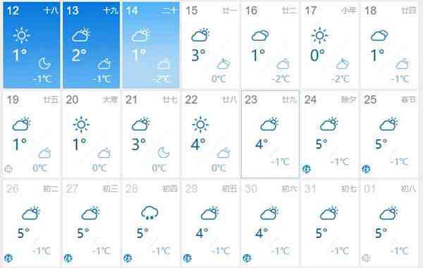 2020年山东春节天气