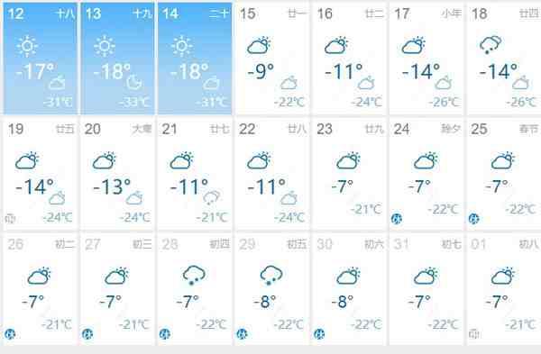 2020哈尔滨春节天气多少度