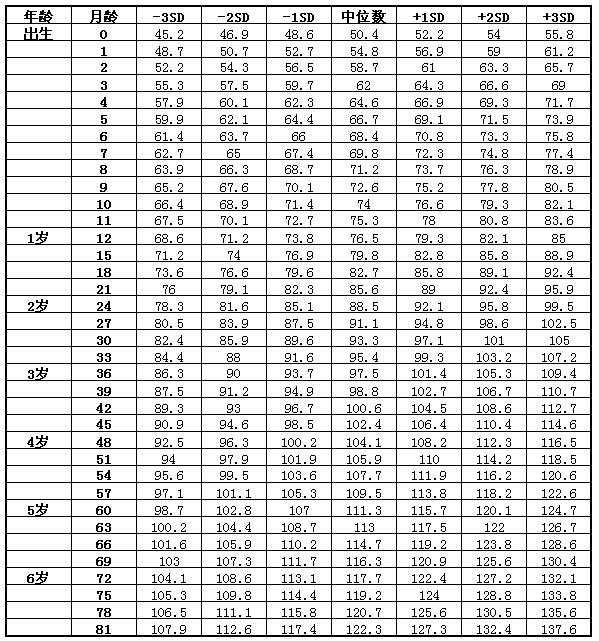 2020儿童身高体重标准表