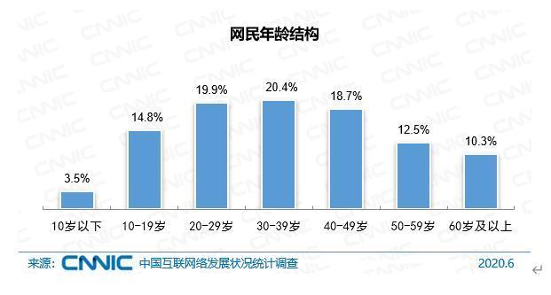中国10岁以下网民占比3.5%