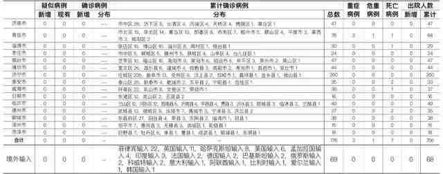 31省区市疫情查询