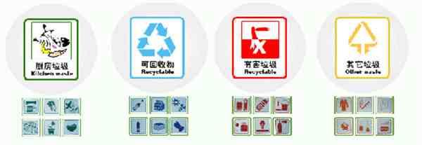 垃圾分类知识(垃圾分类的内容怎么写)