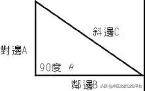 三角函数公式大全表格(三角函数计算方法及快速查询表)