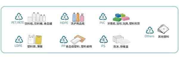 可回收垃圾(可回收物大科普)