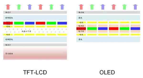 lcd和oled的区别(OLED屏和LCD屏优缺点)