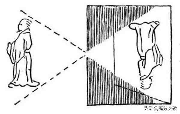 小孔成像(小孔成像原理及实验)