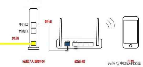 猫和路由器怎么连接(光猫与无线路由器的连接方式)