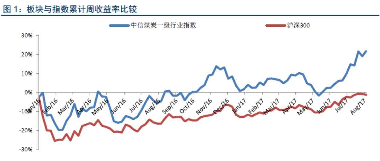 潞安环能股票_煤炭股票有哪些(煤炭股你需要知道的最强龙头全梳理) - 百思特网
