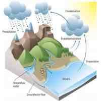 水是可再生资源吗(水到底是不是可再生资源)