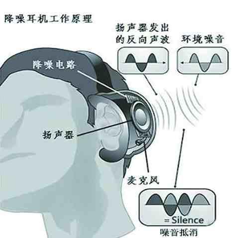 大家都在说的耳机降噪到底是啥?为啥主动降噪的耳机都要卖那么贵