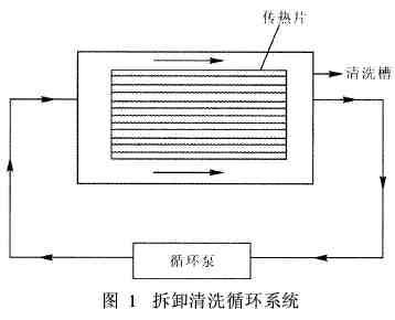 板式换热器的清洗技术