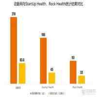 健康产业的创业项目排行榜(医疗健康行业什么项目最火?)