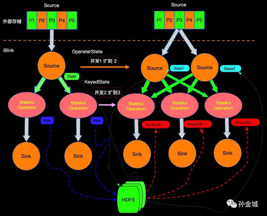 Flink中的State概念及其扩容算法