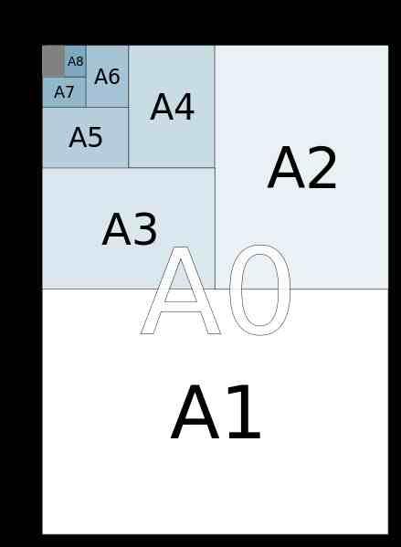 A4纸尺寸用英寸表示是多少(国际A4纸尺寸大小是多少?)