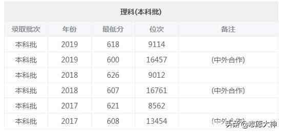 2020上海大学报考指南(附各专业详细分数线)