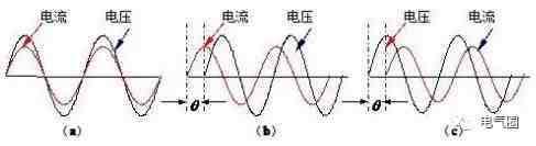 科普:什么是功率因数?功率因数有什么用?