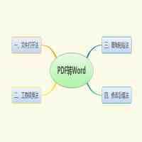 pdf转换成word转换器在线(PDF怎么转成Word?含泪分享4种方法)