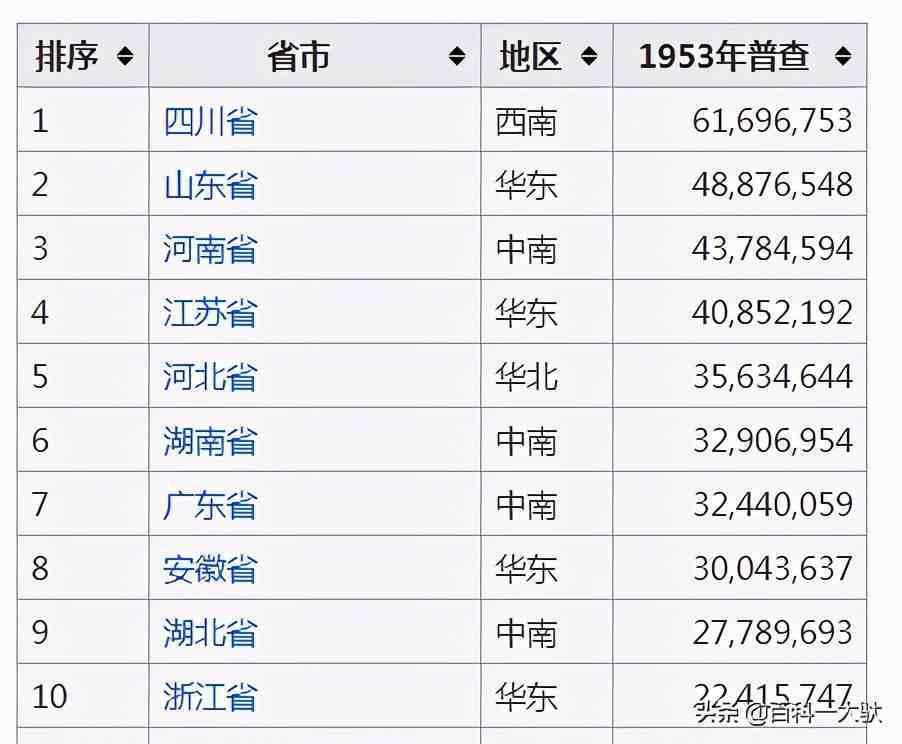 中华人民共和国七次人口普查介绍