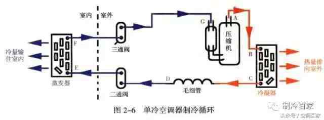 空调制冷原理图(图解空调制冷系统四大件、制冷原理分析) 投稿 第6张