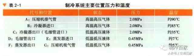 空调制冷原理图(图解空调制冷系统四大件、制冷原理分析) 投稿 第7张