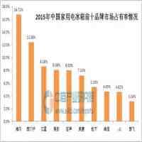 中国十大名牌冰箱(中国家用电冰箱十大品牌排行榜)