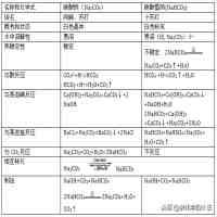 碳酸钠和碳酸氢钠(小苏打 碳酸氢钠)