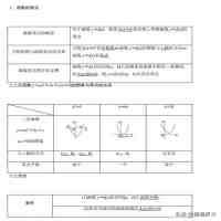 高中数学函数(高中数学函数考点)