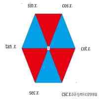 反三角函数定义域(你所知道的三角函数和反三角函数的之间的关系和定义域)