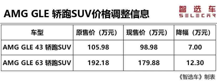 进口汽车关税下调(进口汽车关税下调,最多降价超10万) 投稿 第16张