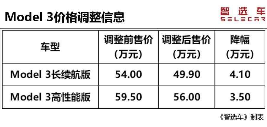 进口汽车关税下调(进口汽车关税下调,最多降价超10万) 投稿 第22张