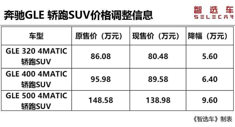进口汽车关税下调(进口汽车关税下调,最多降价超10万) 投稿 第18张