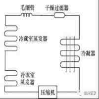 冰箱电磁阀工作原理(详解冰箱的工作原理)