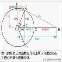 三角函数公式表(11个三角函数公式,解决各类解三角形题型)