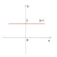 初等函数(基本初等函数的图像与性质)