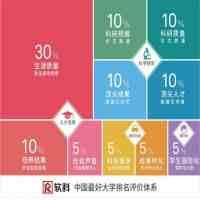最好大学网(2019软科中国最好大学排名正式发布!)
