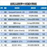 世界十大名校(世界10大大学排名统计)