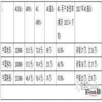 4g手机定位(中国移动4G)
