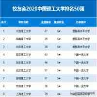理工大学排名(2020中国理工大学排名公布)