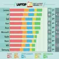 笔记本电脑品牌排行榜(外媒评选笔记本品牌Top10)