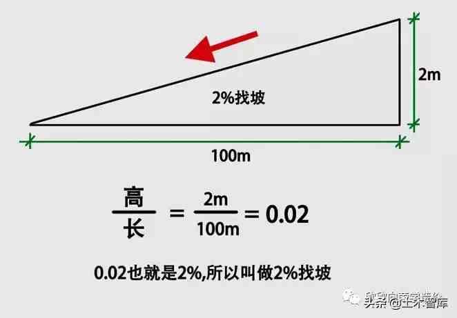 屋面找坡,应该如何计算