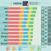 哪个牌子的笔记本好(2020笔记本最佳品牌榜单来了)