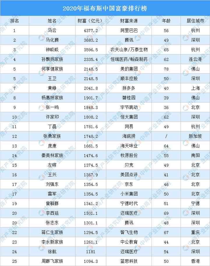 2020年福布斯中国富豪排行榜
