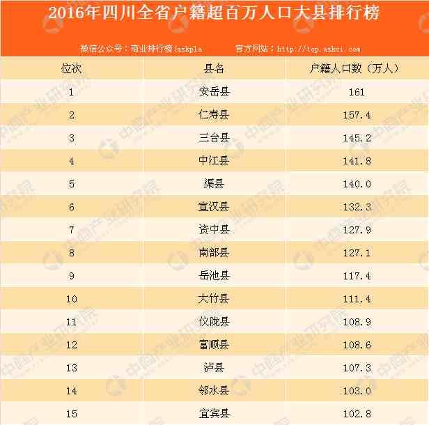四川人口大镇排名_最新数据出炉,四川百万人口大县有10个,其中安岳......