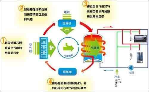 空气能热水器原理(空气能热水器报价)