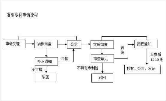 办理专利流程(最新专利申请流程及费用)